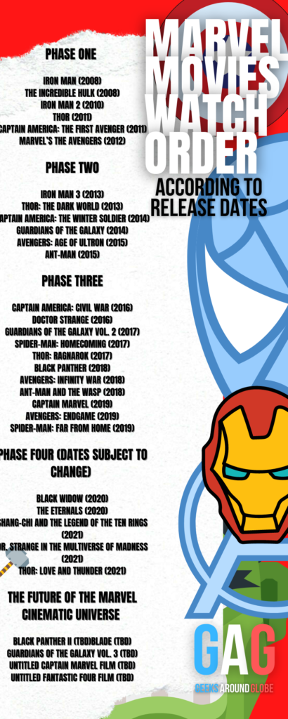 Marvel movies watch order by their release date