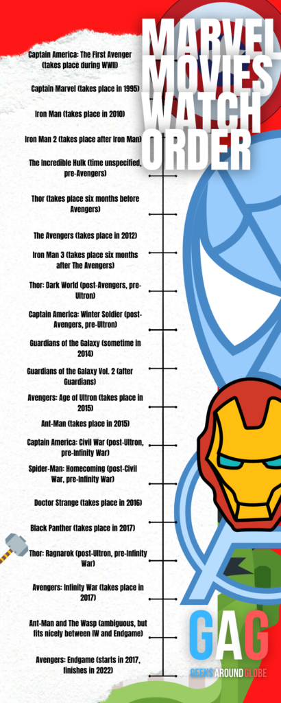 Marvel movies watch order by their release date Marvel movies watch order by their release date
